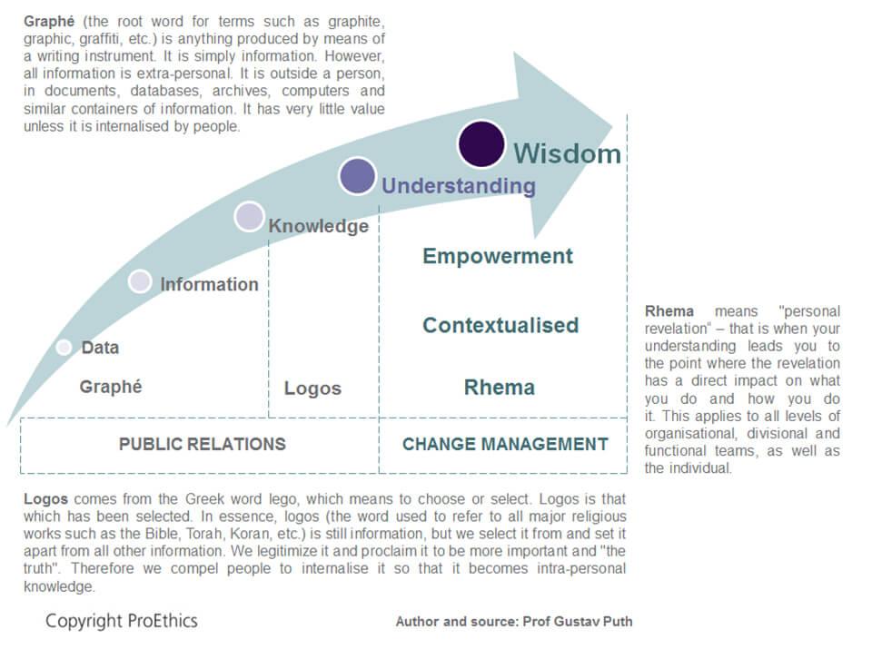 Wisdom Diagram